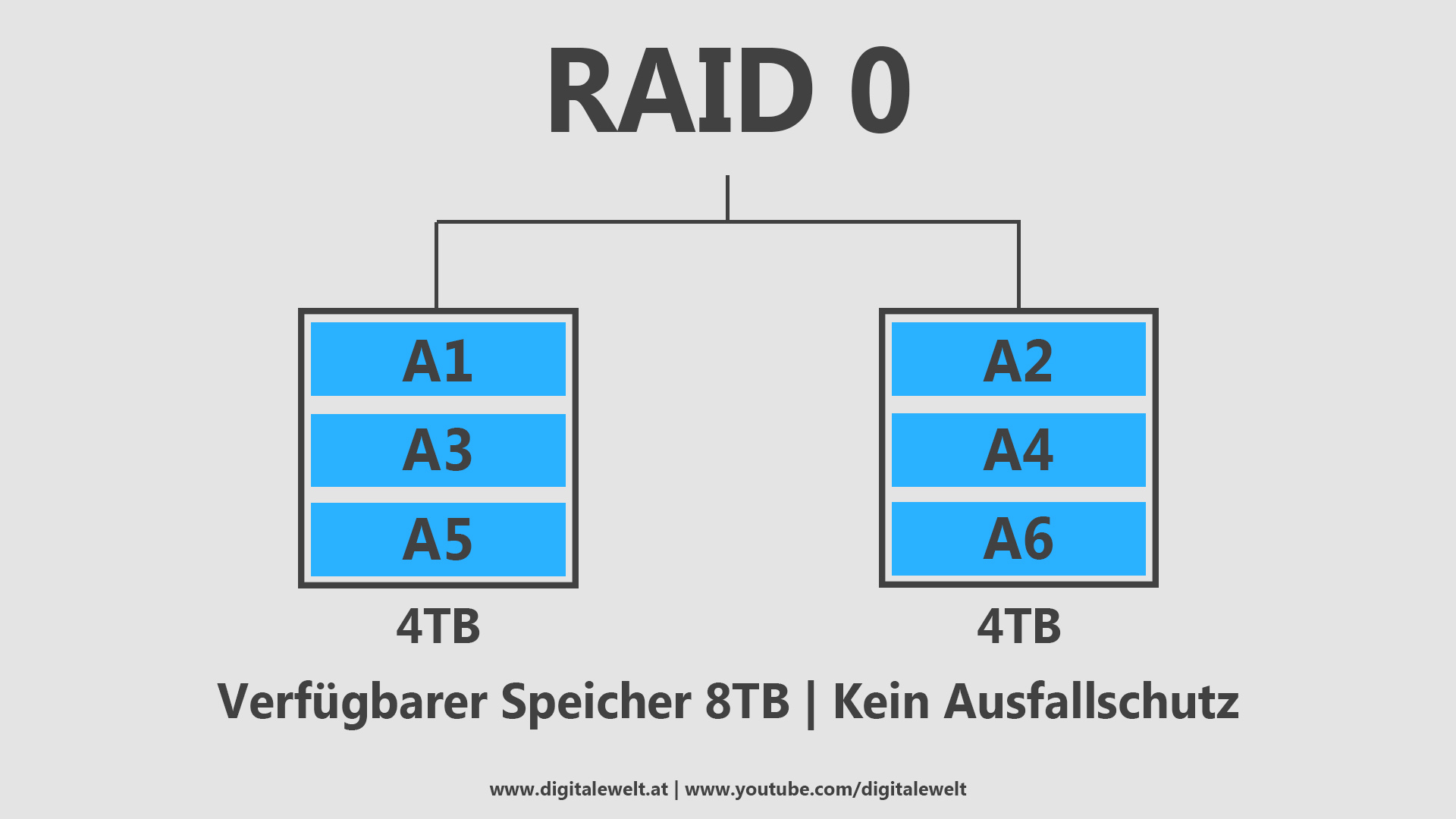RAID-Systeme - RAID 0