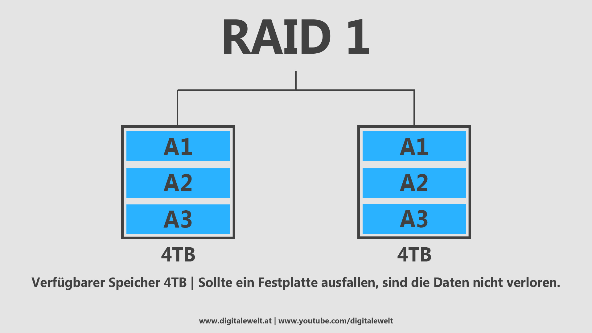 RAID-Systeme - RAID 1