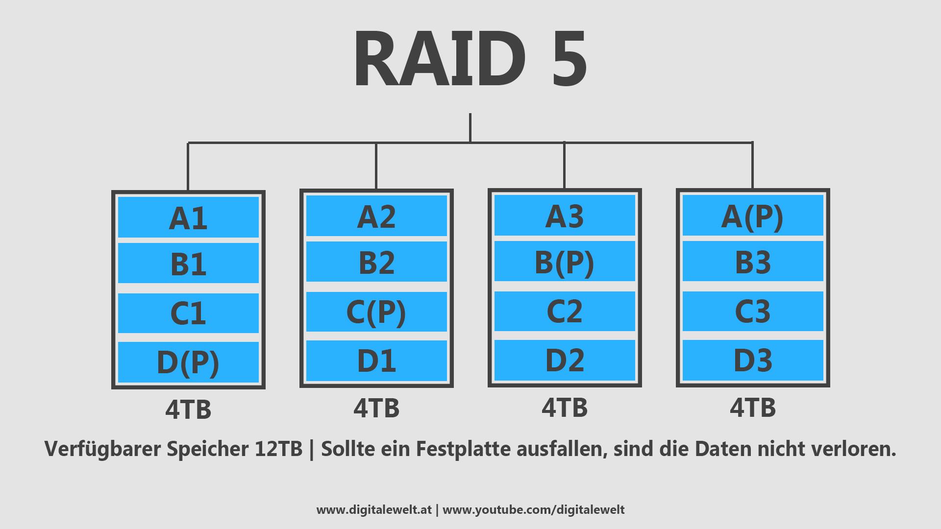 RAID-Systeme - RAID 5