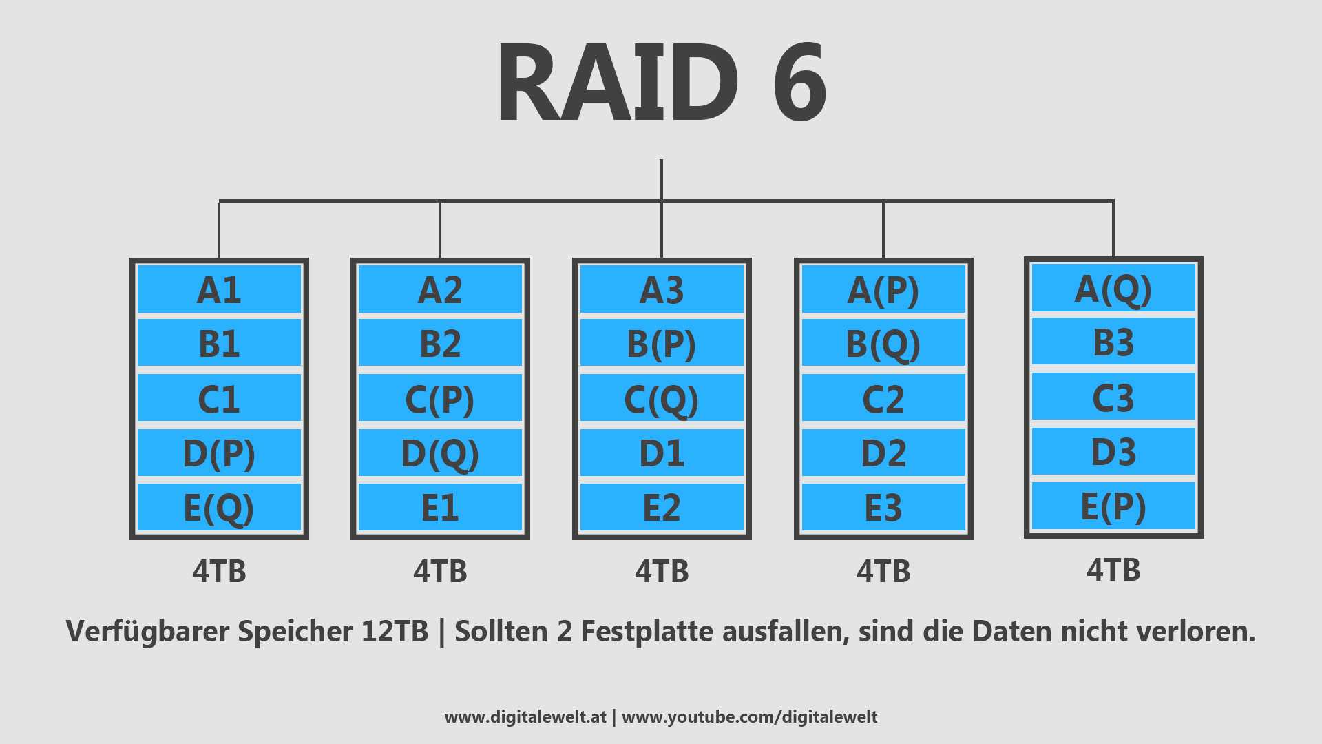 RAID-Systeme - RAID 6